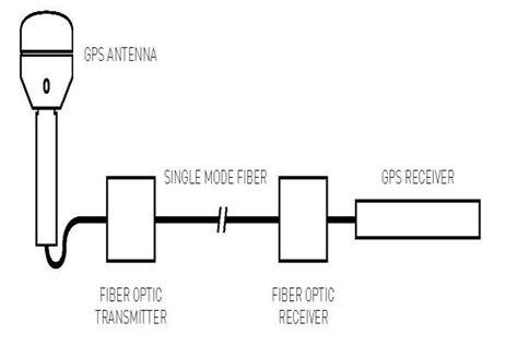 Gps Antennas Cable Masterclock Inc