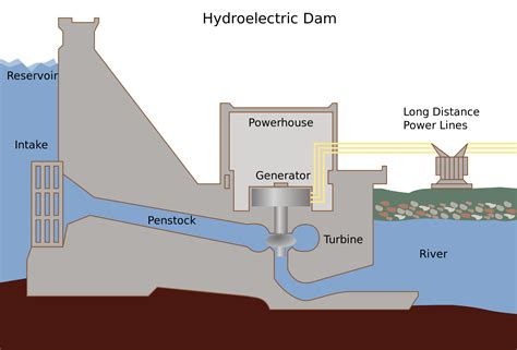 What Are The Pros Cons Hydropower Tidal Energy