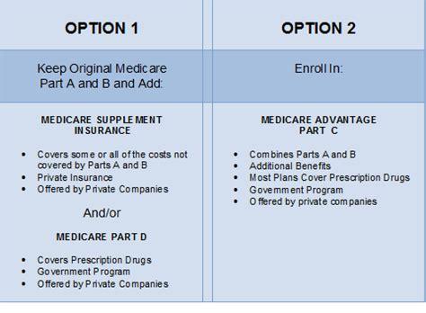 medicare supplement  medicare advantage benefits  rates