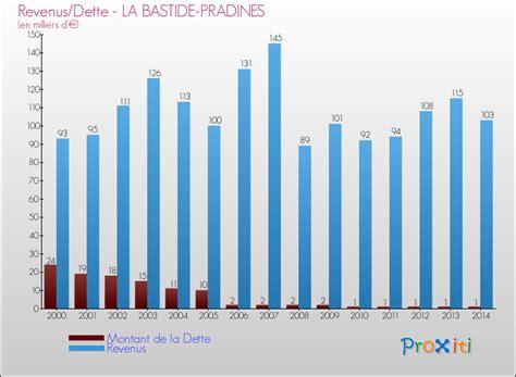 montant de la dette de la la dette de la commune de la bastide pradines 12490 un site du r 233 seau proxiti