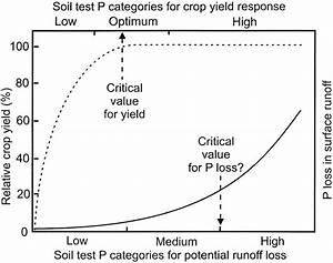 Relative Crop Yield And Phosphorus Loss In Surface Runoff