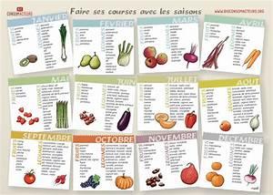 Fruits Legumes Saison : fruits et l gumes de saison le panier de f vrier bio ~ Melissatoandfro.com Idées de Décoration
