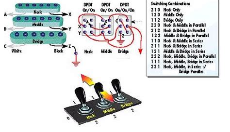 Wiring Diagram Strat With Three Pickup Off Switches