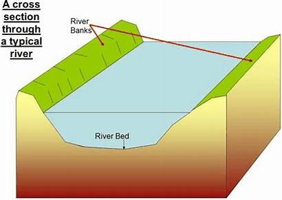 River Geography Channel Characteristics Water Gcse Processes