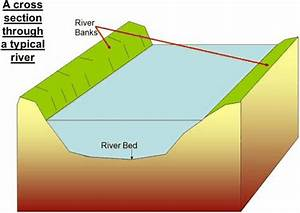 1000  Images About Geography Water On Pinterest