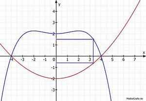 Maximale Fläche Berechnen : maximale fl che eines rechtecks zwischen 2 funktionen bestimmen mathelounge ~ Themetempest.com Abrechnung