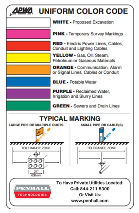 utility locating colors and their meanings penhall