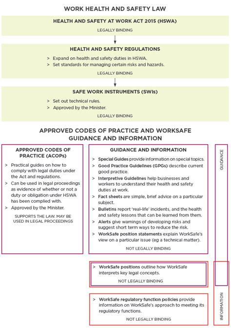 introduction to the health and safety at work act 2015