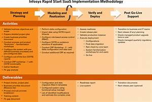 oracle fusion applications practice offerings infosys With implementation methodology template