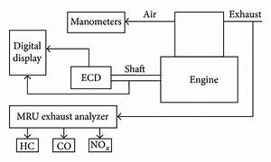 Block Diagram Of Engine Test Bench And The Experimental