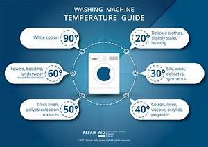 Washing Machine Temperature Guide