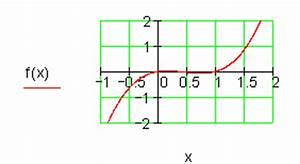 Nulstellen Berechnen : l sungen achsenschnittpunkte und graphen ganzrationaler funktionen ii ~ Themetempest.com Abrechnung