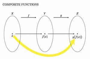 Tikz Pgf - Composite Function Set Diagram - Tex