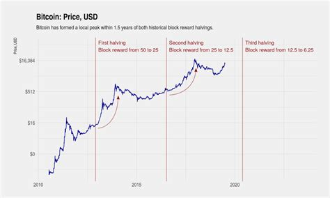 What is the bitcoin price prediction for 2020, especially with the bitcoin halving event which is to take place in may? Bitcoin Price Projection 2020 Bitcoin Halving Chart - TRADING