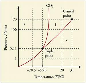 Phase Changes  U00b7 Physics