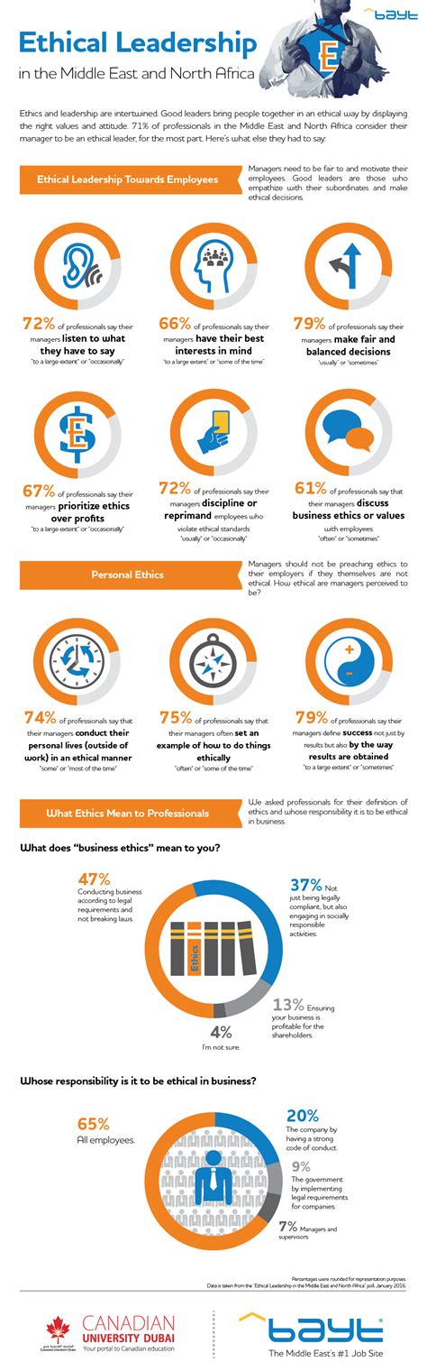 ethical leadership infographic portal