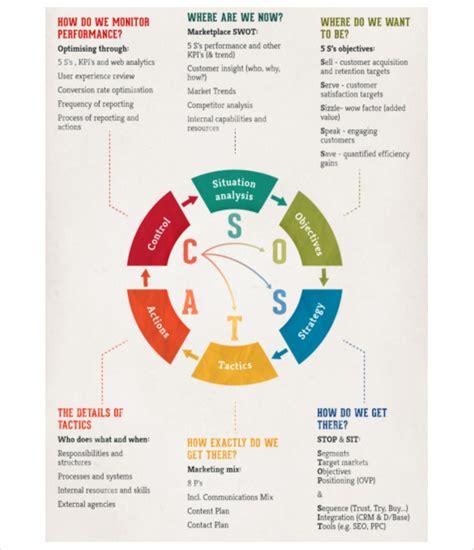 Digital Marketing Strategy by 17 Digital Marketing Strategy Templates Free Sle