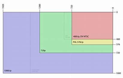 Common Resolutions Svg Pixels Aspect Ratios Nominally