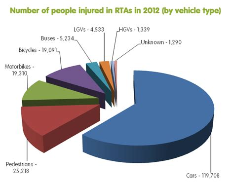 Road Traffic Accident (rta) Compensation Information