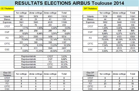 grille des salaires airbus r 233 sultats elections airbus toulouse 2014 cgt airbus 31
