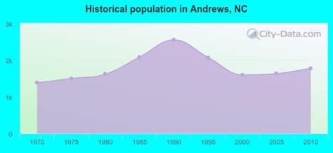 andrews north carolina nc  profile population