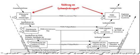 verifizierung und validierung unterschied definitionen