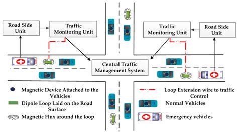A Survey On Urban Traffic