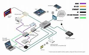 Ext-gava  Video Automation System Processor