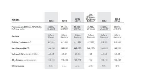 bmw  series pricing  start    germany
