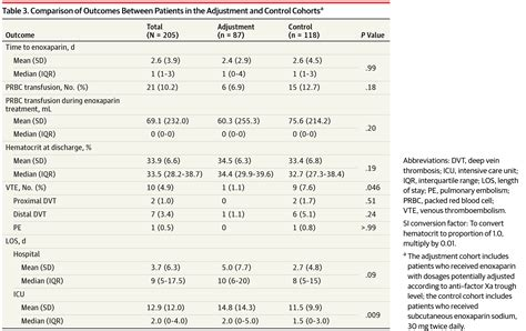association  enoxaparin dosage adjusted  anti