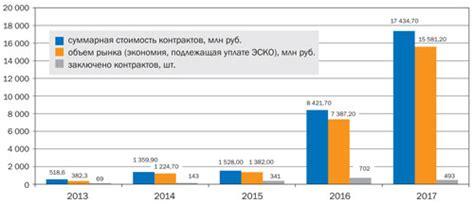 Энергосервисный контракт. некоторые проблемы привязки активной формы к деятельности бюджетной организации