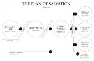 LDS Plan of Salvation Lesson