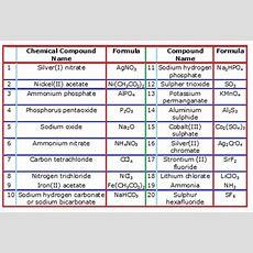 Nomenclature, Naming Polyatomic Ions Chemistry@tutorvistacom