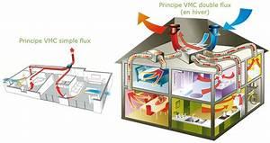 VMC DOUBLE FLUX