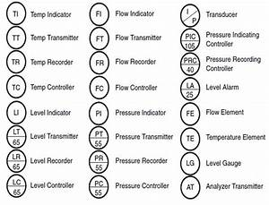 Piping And Instrumentation Diagram Valve Symbols