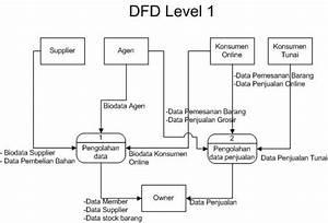 Tugas 1 Ansi Dfd Level 0 Dan 2