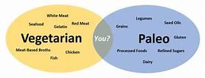 Healthy Food Venn Diagram