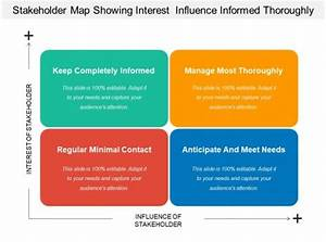 Stakeholder Map Showing Interest Influence Informed