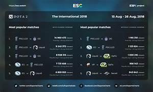 The International 2018
