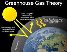 High quality images for greenhouse gas diagram 9202 hd wallpapers greenhouse gas diagram ccuart Gallery