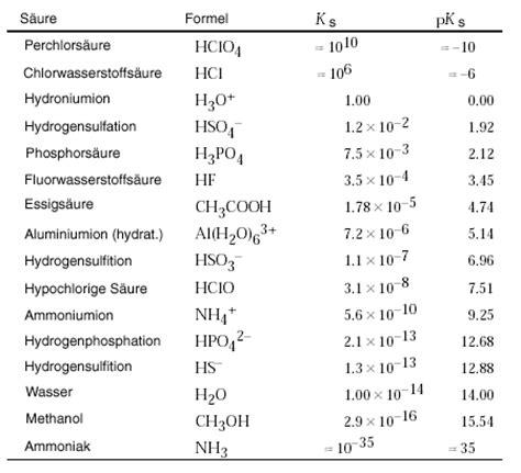 chemiekurs protolysen