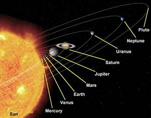 Factsram.blogspot: Day length in our solar system
