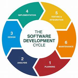 What Is The Software Development Cycle