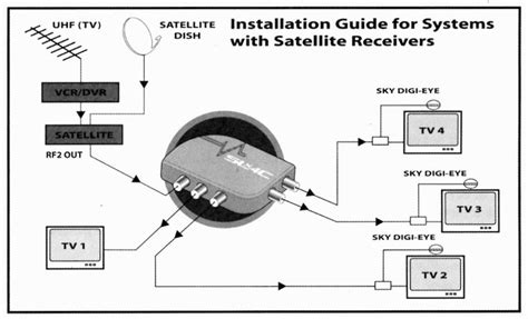 electrical wiring sky compatible distribution lifier
