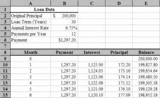 Microsoft Excel Amortization Schedule Template Loan Amortization With Microsoft Excel Tvmcalcs Com