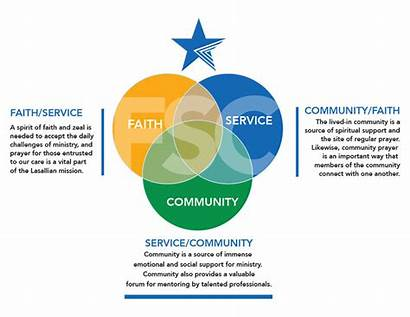 Core Lasallian Values Christian Fsc Community Service