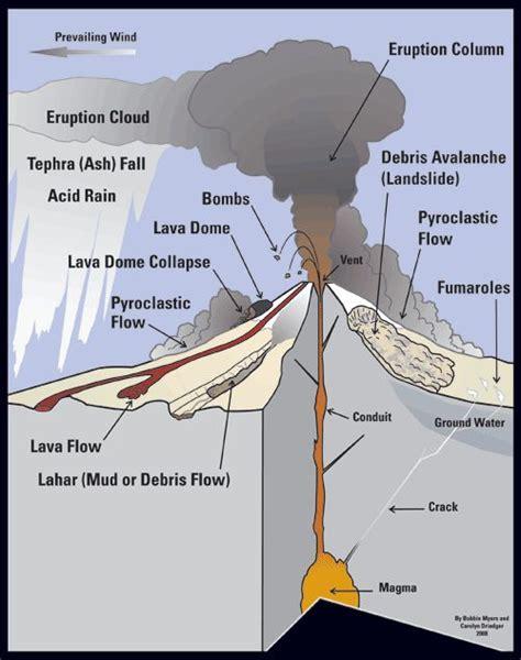 Diagram Stratovolcano Geologic Hazards Pinterest