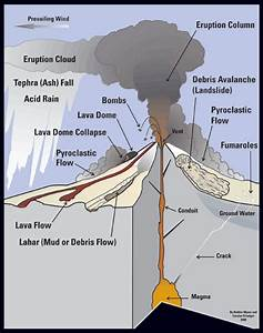 Diagram Of A Stratovolcano