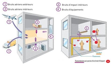 isoler chambre bruit isolation phonique d 39 un plafond déco plus à rennes