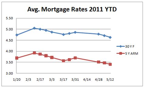 california mortgage rates   lowest level   year